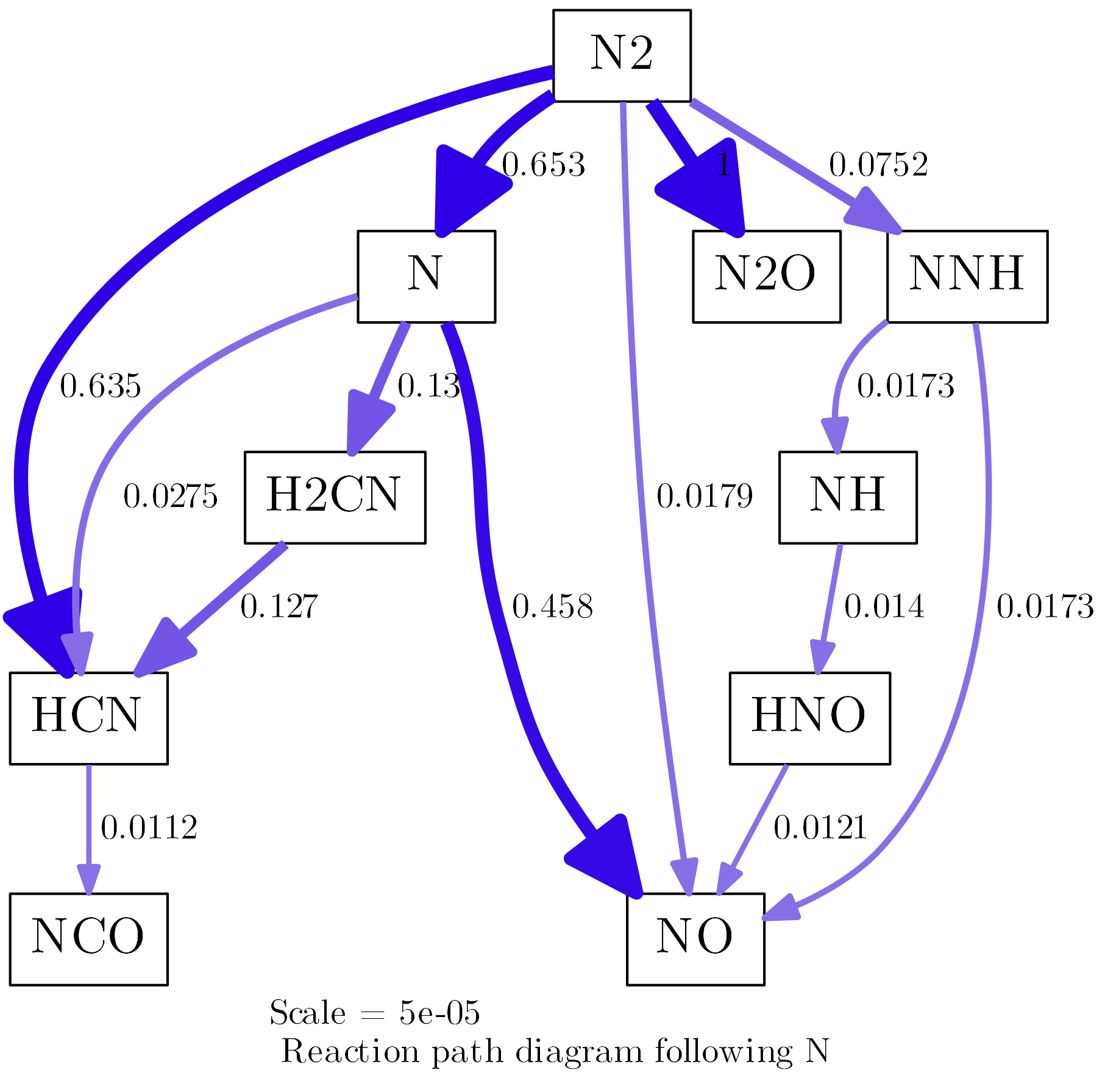 Tutorial generating reaction path diagrams with cantera and python reaction path diagram from minimal example with some options ccuart Image collections