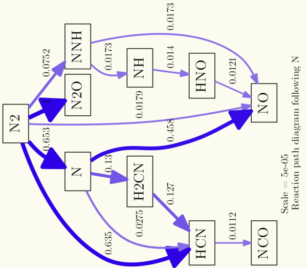 Reaction path diagram with some command line options