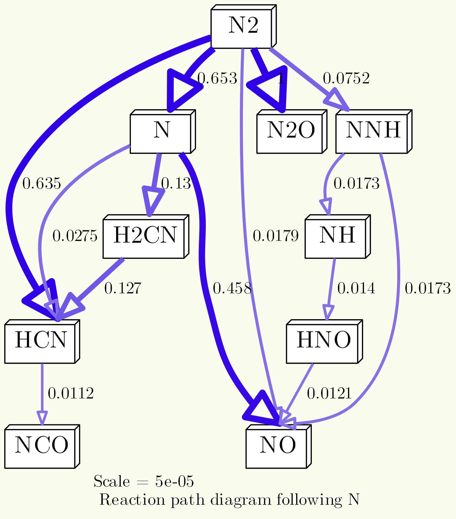 Tutorial: Generating Reaction Path Diagrams with cantera and Python